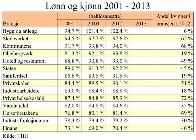 Gjennomsnittslønn industriarbeider norge